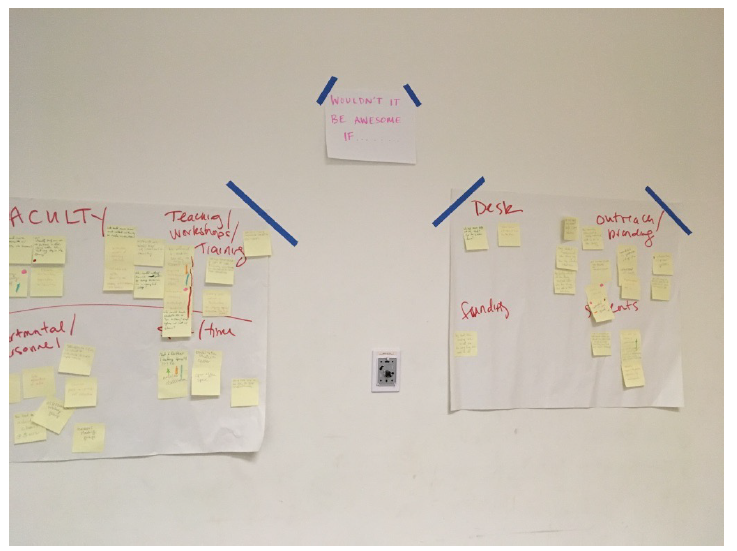 "Image 4: Organizing and heat mapping our ""Wouldn't It Be Awesome if…."" brainstorm."