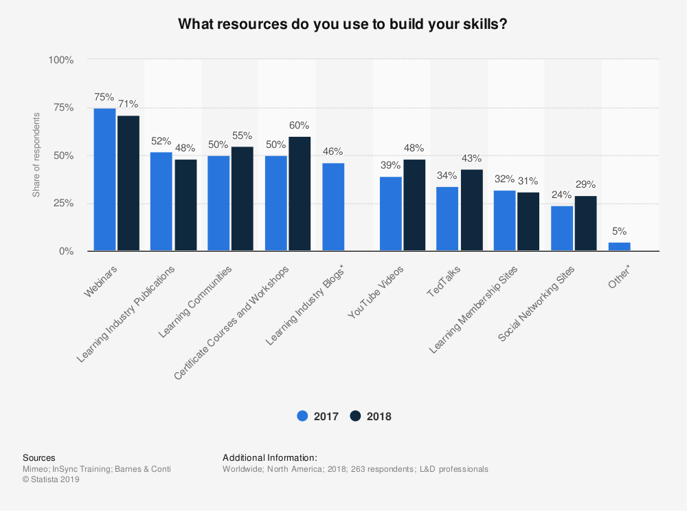 Figure 3. What resources do you use to build your skills? (Mimeo, 2018).
